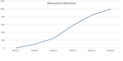 YouTube Abonnenten bekommen Wachstum grafik